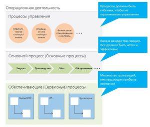 Структура бизнес-процессов организации