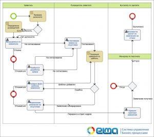Пример бизнес-процесса согласования отсутствия
