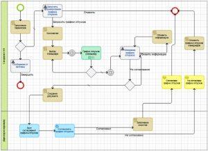 Пример бизнес-процесса согласования графика отпусков