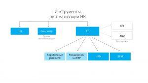 Решения для автоматизации HR подразделения
